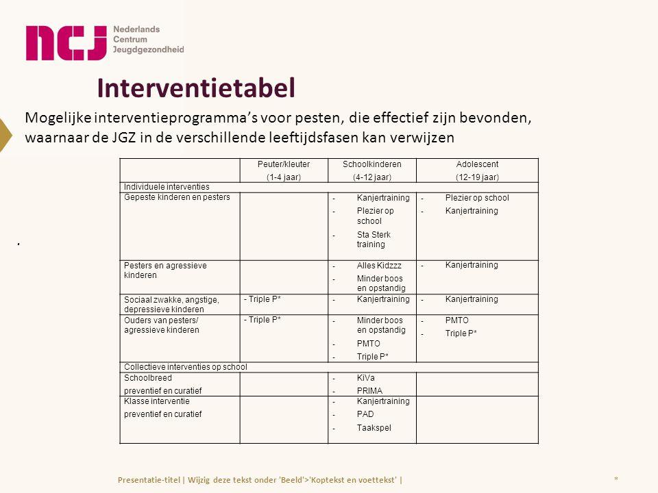 Interventietabel Mogelijke interventieprogramma's voor pesten, die effectief zijn bevonden,