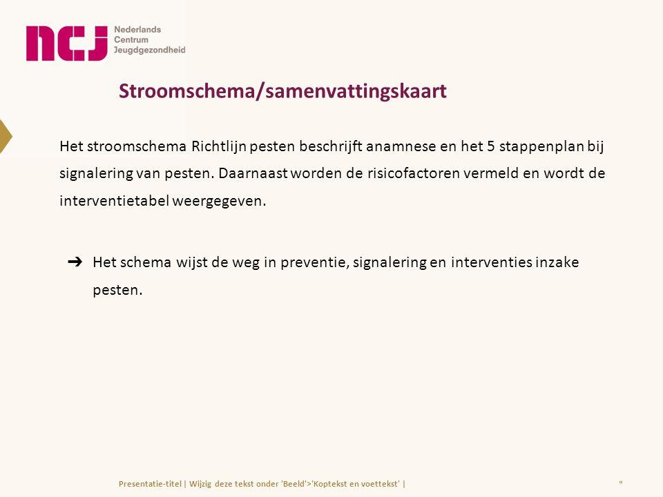Stroomschema/samenvattingskaart