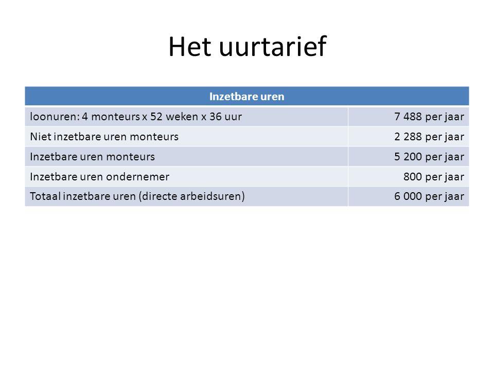 Het uurtarief Inzetbare uren loonuren: 4 monteurs x 52 weken x 36 uur