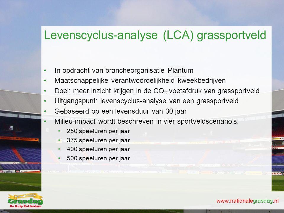 Levenscyclus-analyse (LCA) grassportveld