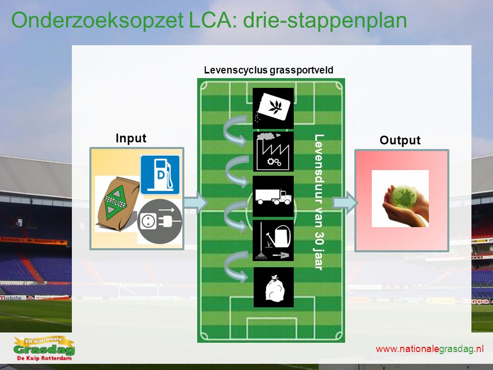 Onderzoeksopzet LCA: drie-stappenplan