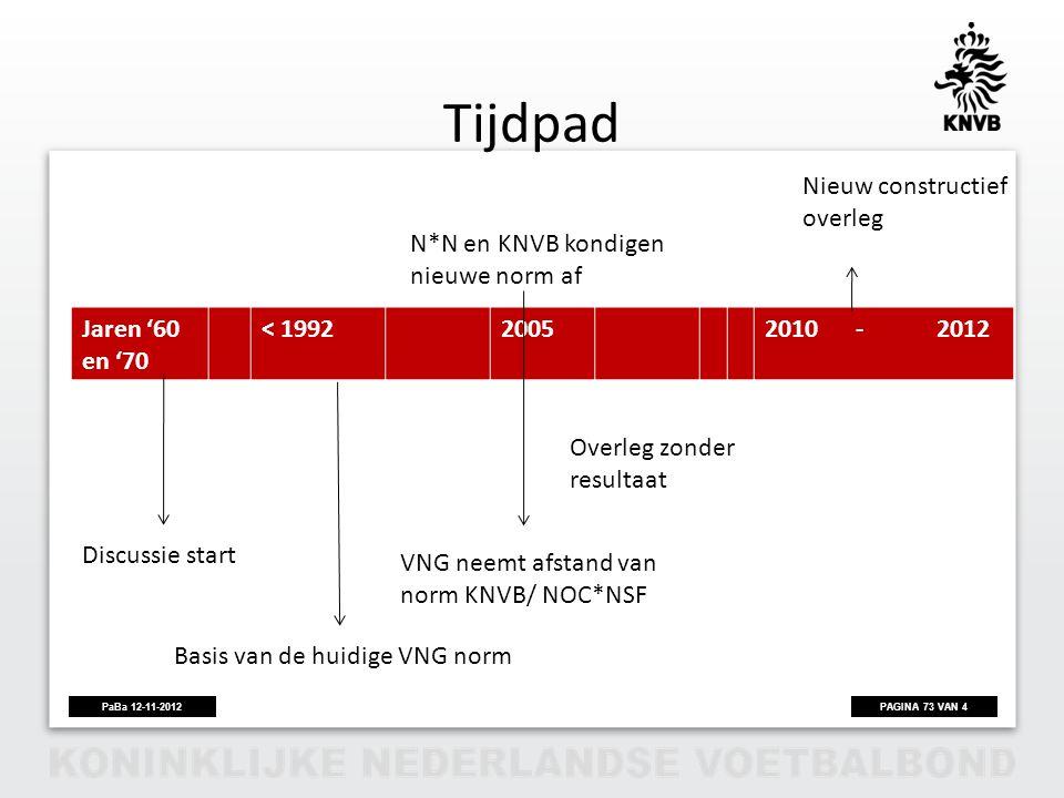 Tijdpad Nieuw constructief overleg N*N en KNVB kondigen nieuwe norm af