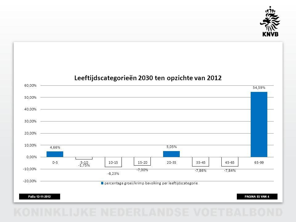 Een daling van de bevolking in 2030 t. o