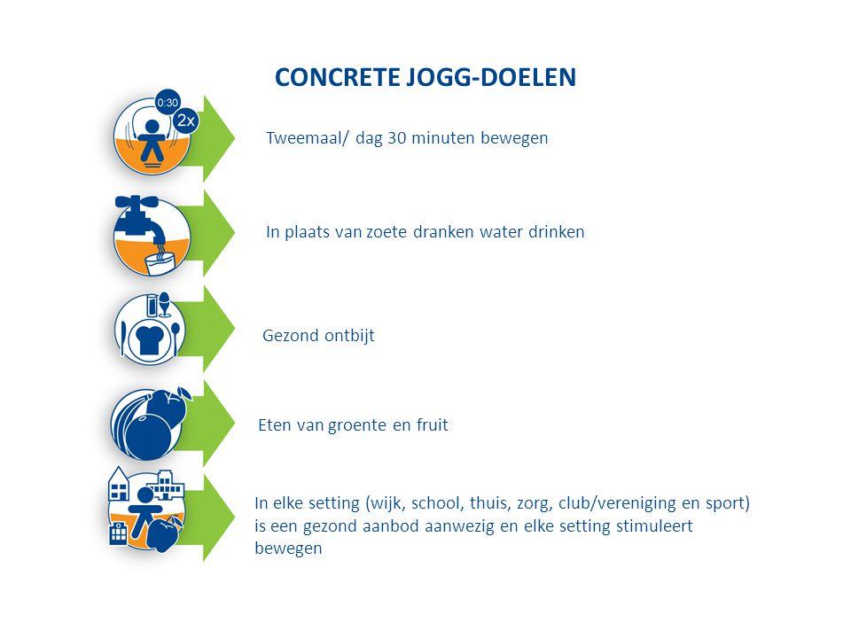 Concrete JOGG-doelen Concrete JOGG-doelen