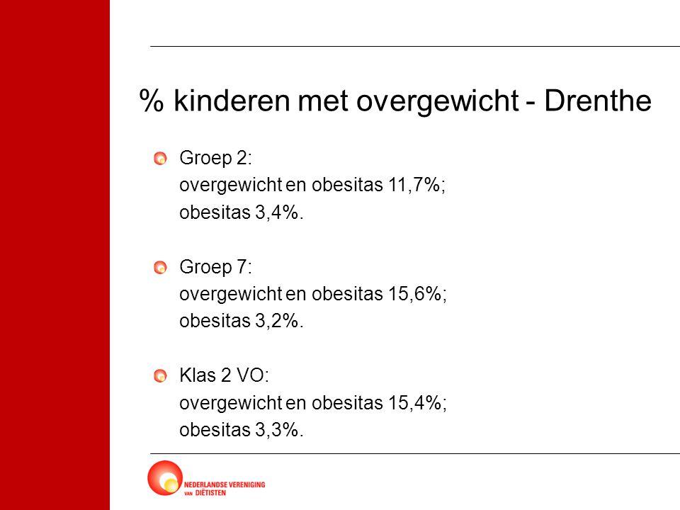 % kinderen met overgewicht - Drenthe