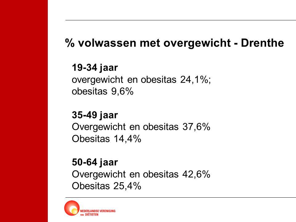 % volwassen met overgewicht - Drenthe
