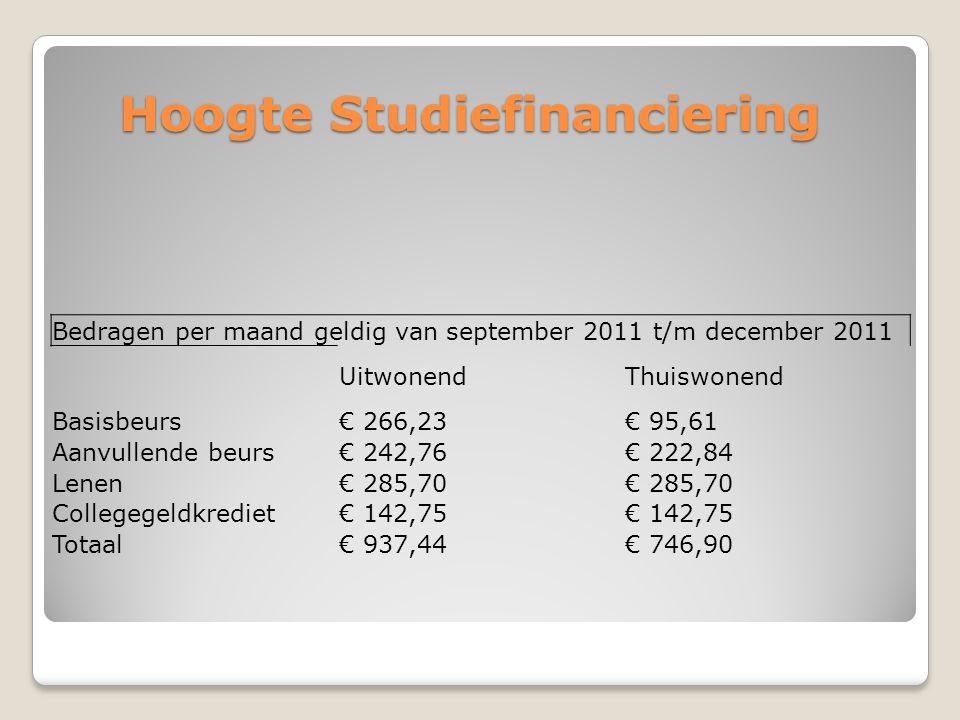 Hoogte Studiefinanciering