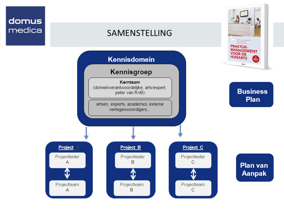 SAMENSTELLING Kennisdomein Kennisgroep Business Plan Plan van Aanpak