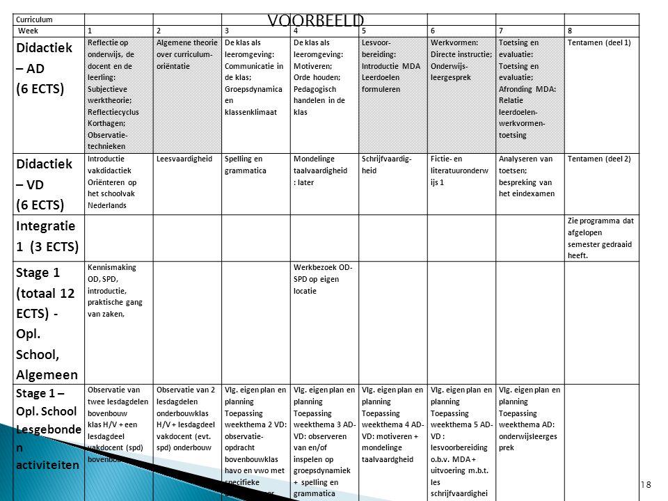 VOORBEELD Didactiek – AD (6 ECTS) Didactiek – VD Integratie 1 (3 ECTS)