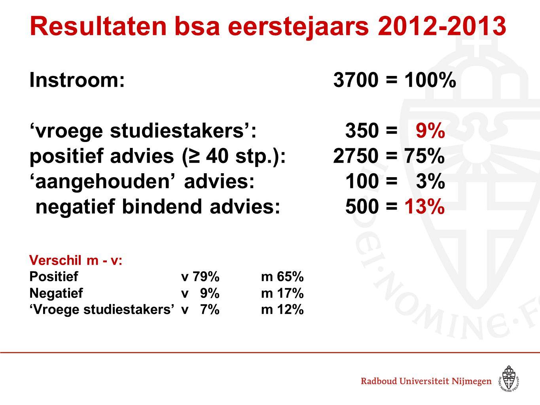 Resultaten bsa eerstejaars 2012-2013