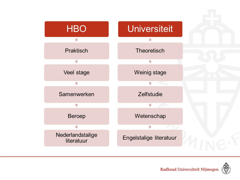 HBO Universiteit Praktisch Veel stage Samenwerken Beroep