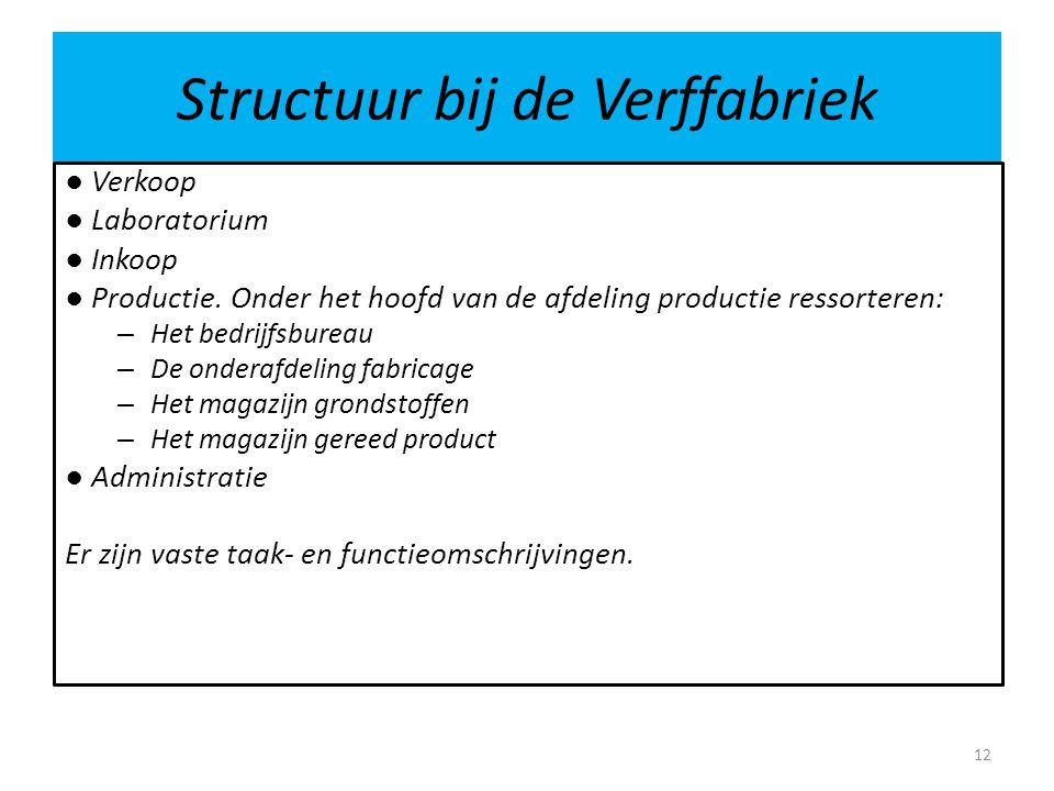 Structuur bij de Verffabriek