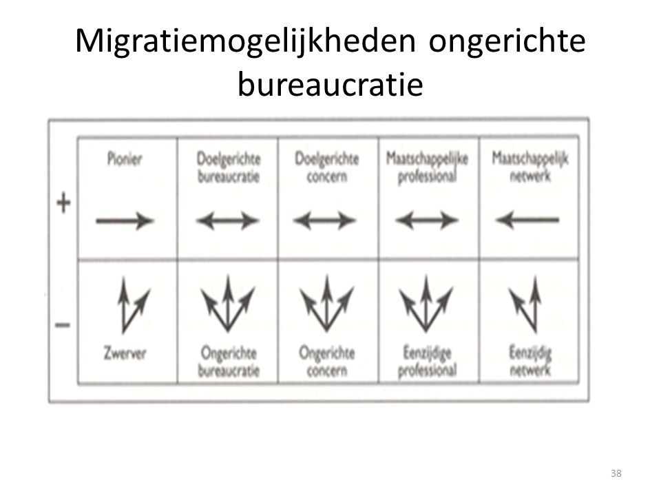 Migratiemogelijkheden ongerichte bureaucratie