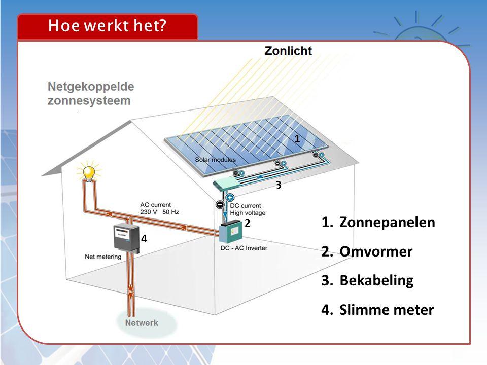Hoe werkt het 1 3 Zonnepanelen Omvormer Bekabeling Slimme meter 2 4