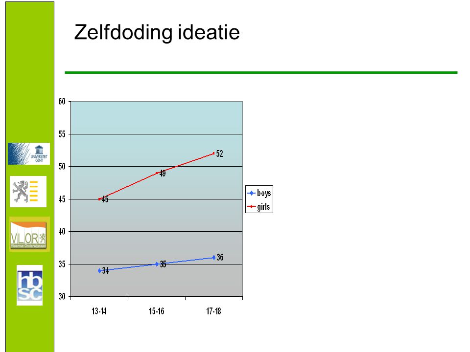 Zelfdoding ideatie Suicide ideation