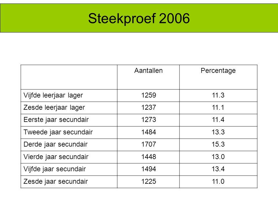 Steekproef 2006 Aantallen Percentage Vijfde leerjaar lager 1259 11.3