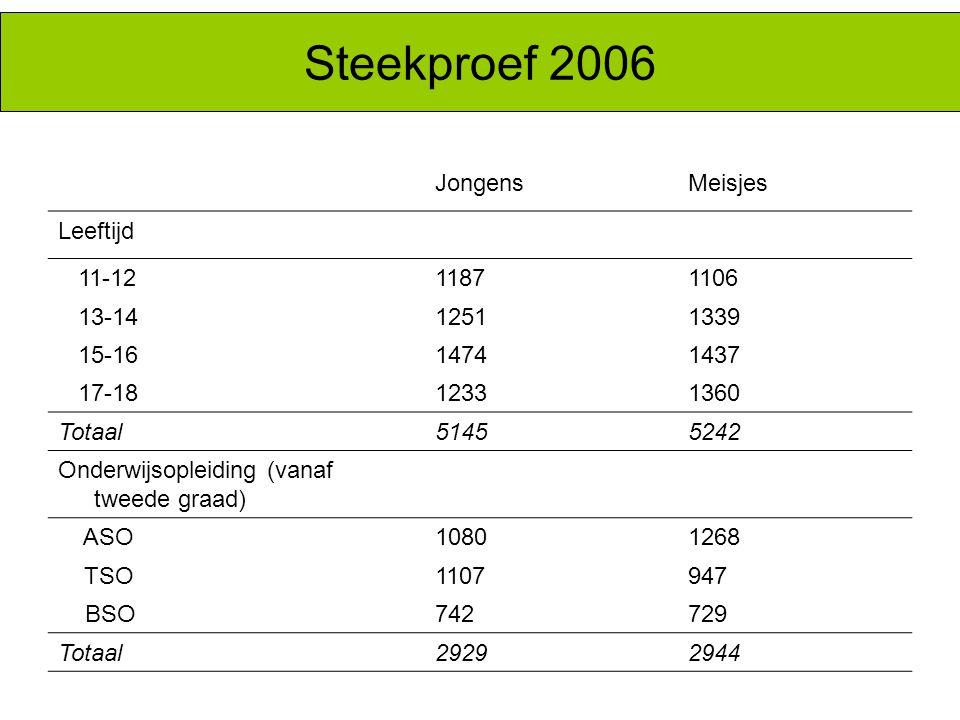 Steekproef 2006 Jongens Meisjes Leeftijd 11-12 1187 1106 13-14 1251