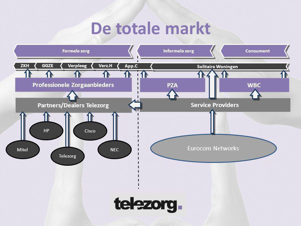 Professionele Zorgaanbieders Partners/Dealers Telezorg