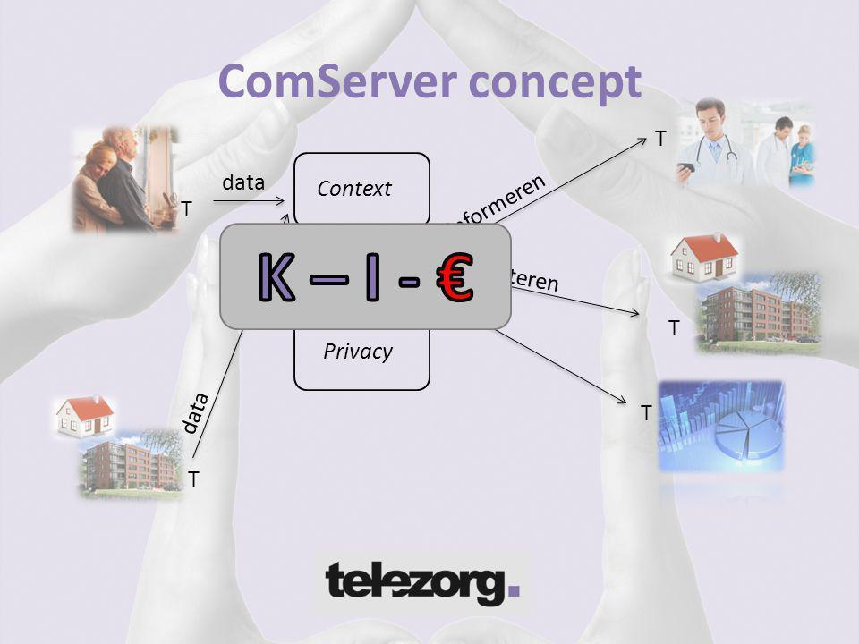 K – I - € ComServer concept T data informeren Context T Proces