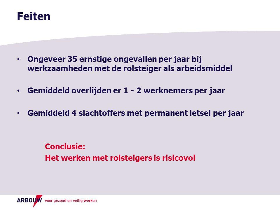 Feiten Ongeveer 35 ernstige ongevallen per jaar bij werkzaamheden met de rolsteiger als arbeidsmiddel.