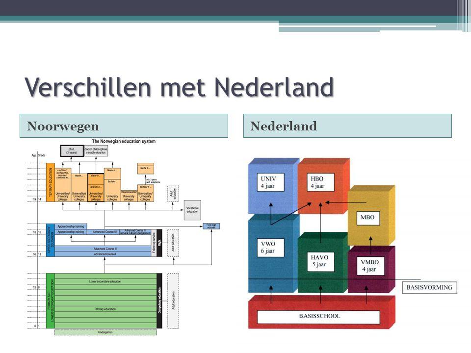 Verschillen met Nederland