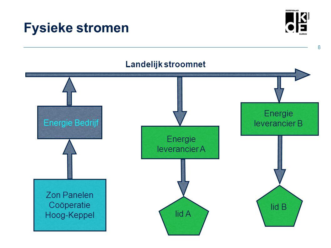 Fysieke stromen Landelijk stroomnet Energie Energie Bedrijf