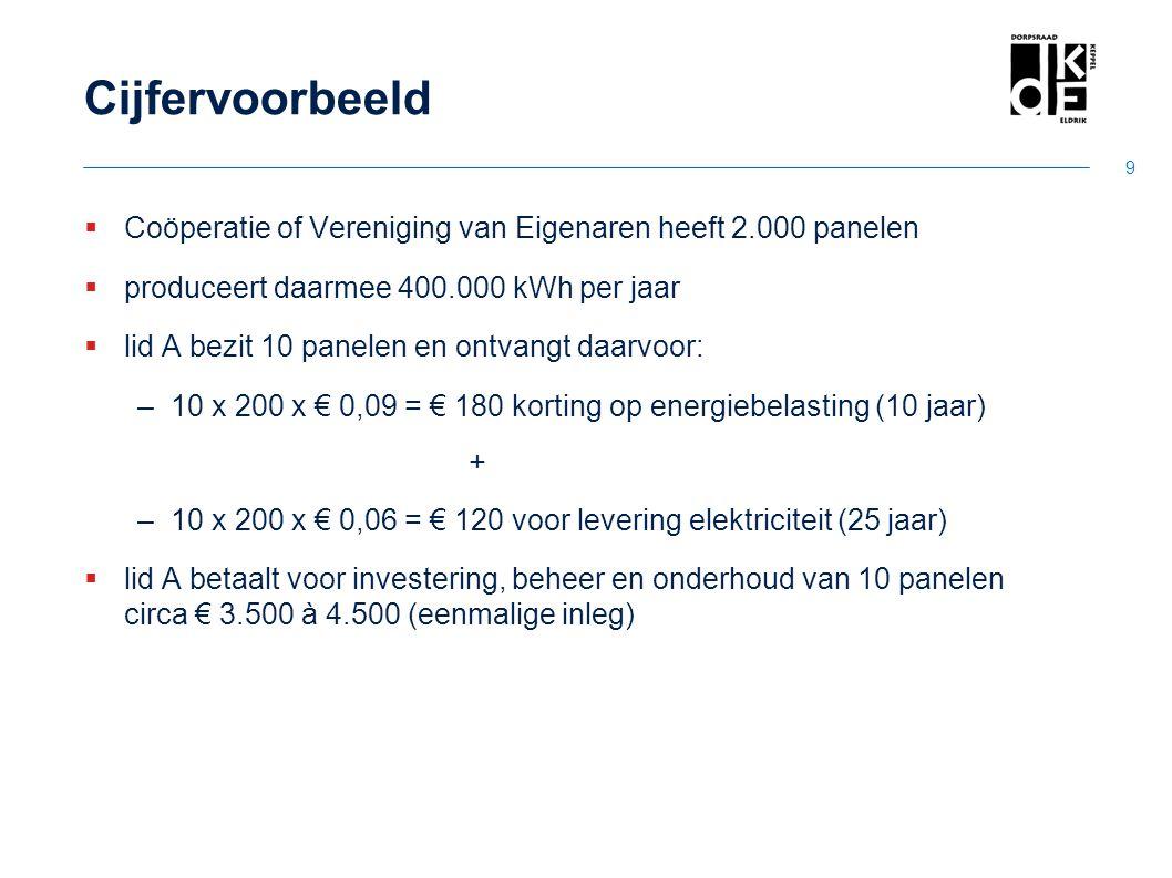 Cijfervoorbeeld Coöperatie of Vereniging van Eigenaren heeft 2.000 panelen. produceert daarmee 400.000 kWh per jaar.