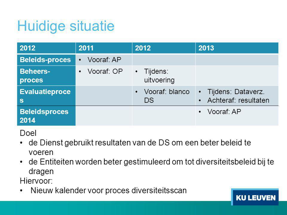 Huidige situatie 2012. 2011. 2013. Beleids-proces. Vooraf: AP. Beheers-proces. Vooraf: OP. Tijdens: uitvoering.