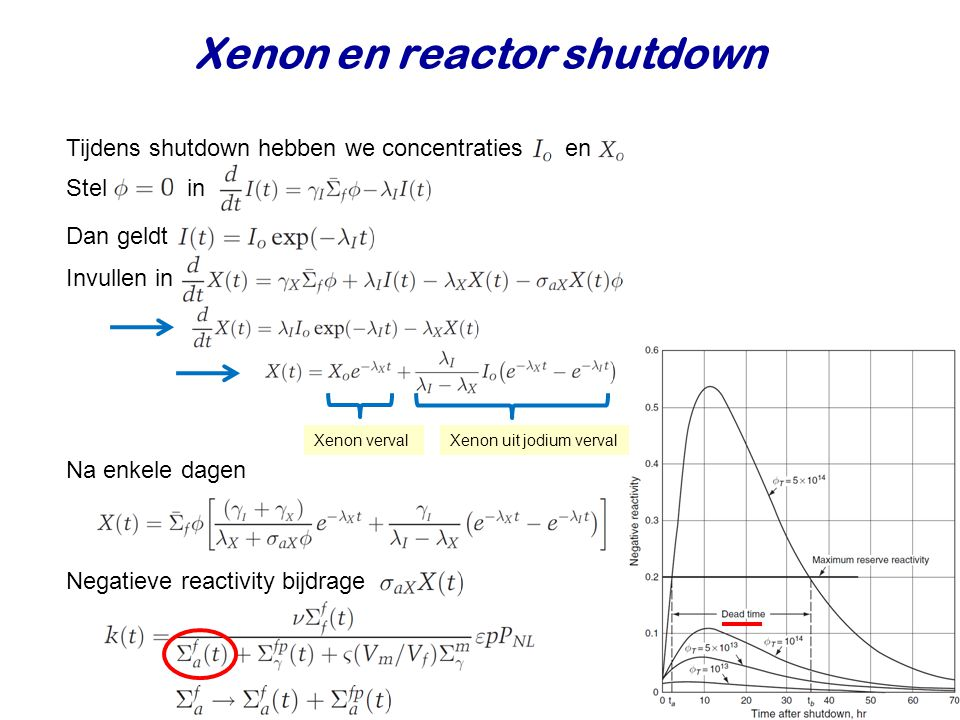 Xenon en reactor shutdown