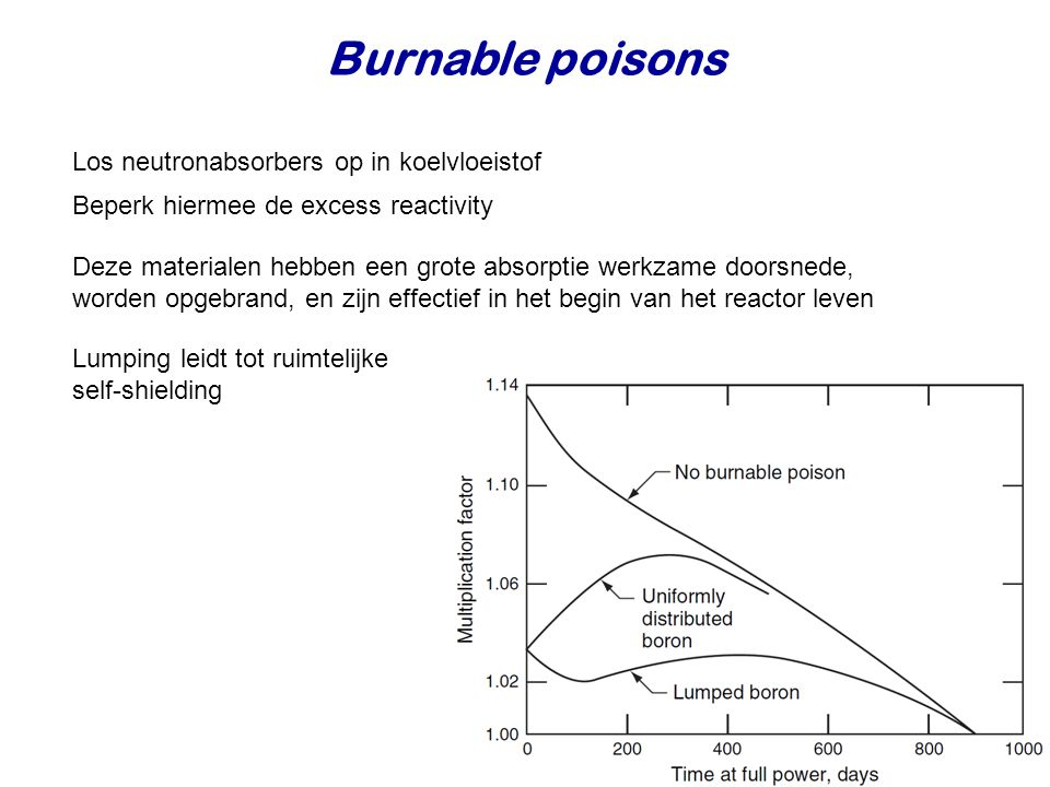 Burnable poisons Los neutronabsorbers op in koelvloeistof