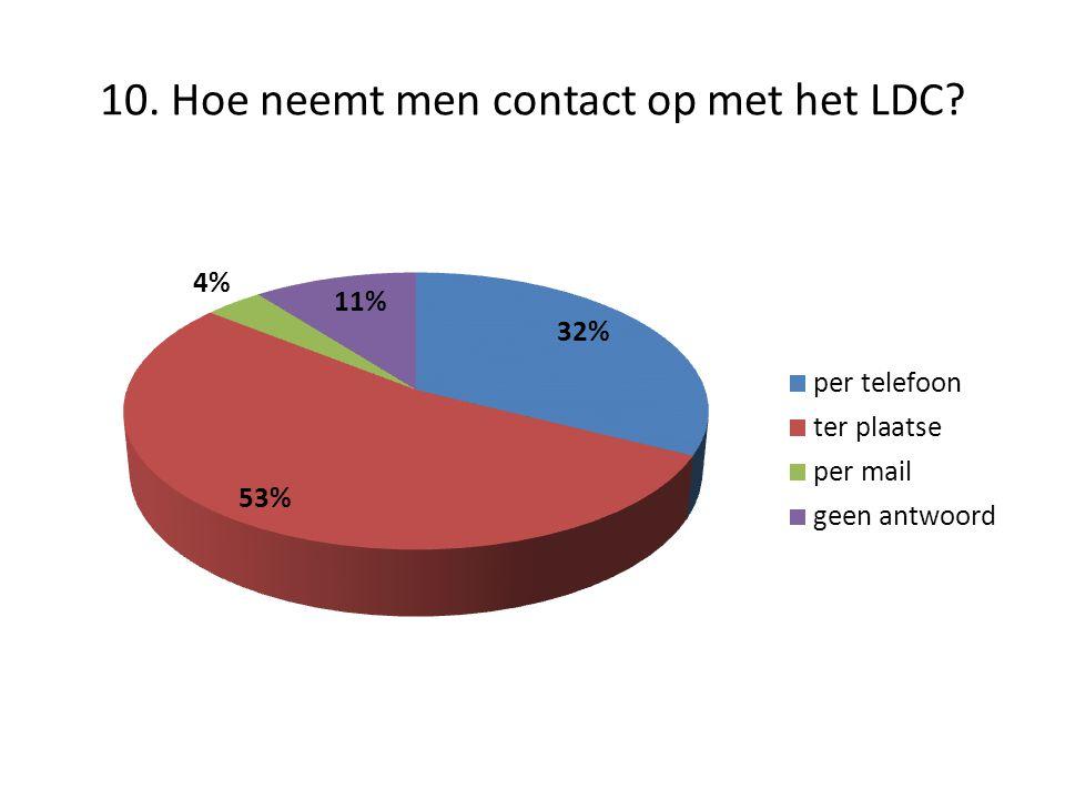 10. Hoe neemt men contact op met het LDC
