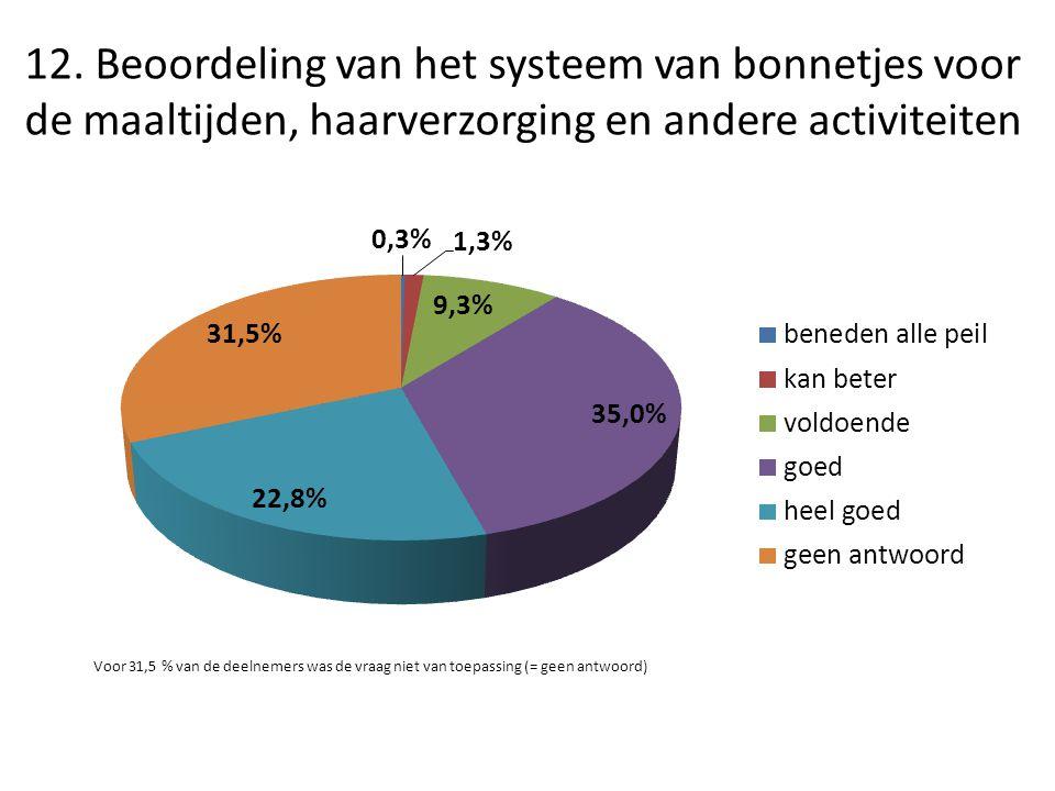 12. Beoordeling van het systeem van bonnetjes voor de maaltijden, haarverzorging en andere activiteiten