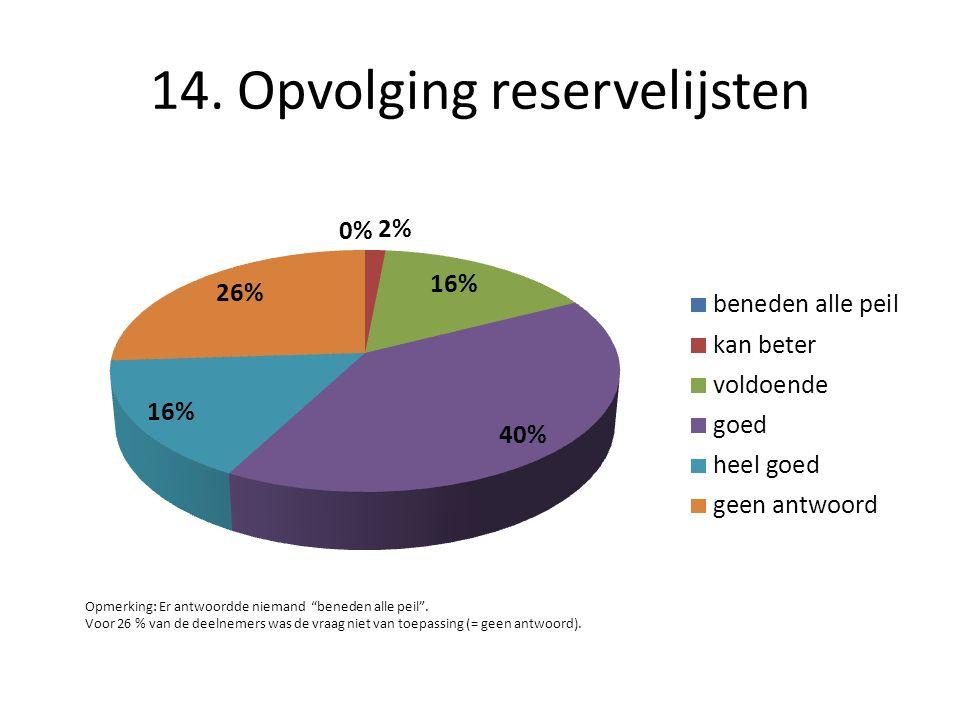 14. Opvolging reservelijsten