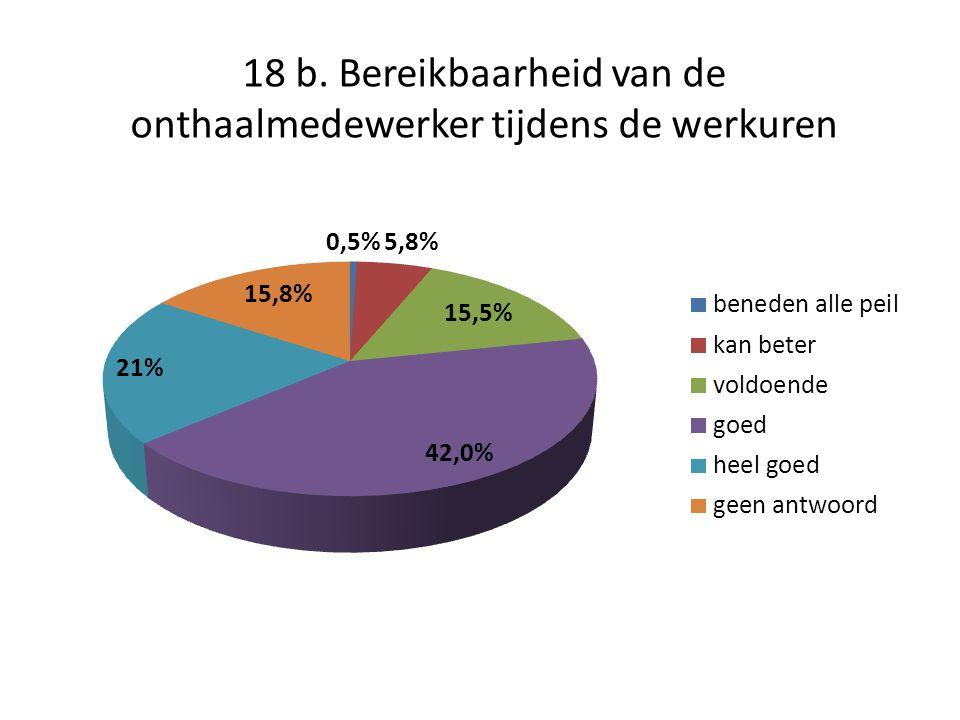 18 b. Bereikbaarheid van de onthaalmedewerker tijdens de werkuren