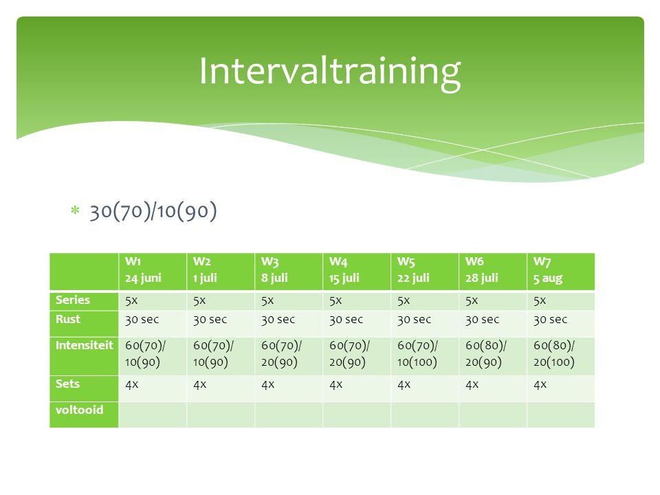 Intervaltraining 30(70)/10(90) W1 24 juni W2 1 juli W3 8 juli W4