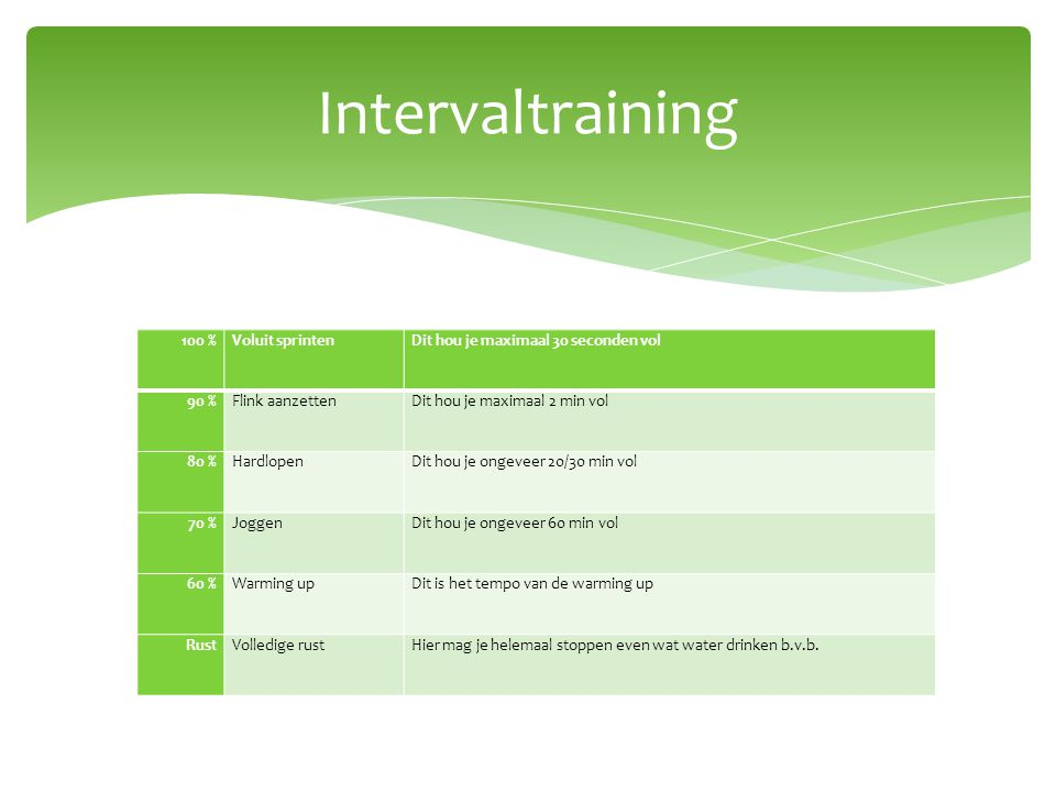 Intervaltraining 100 % Voluit sprinten
