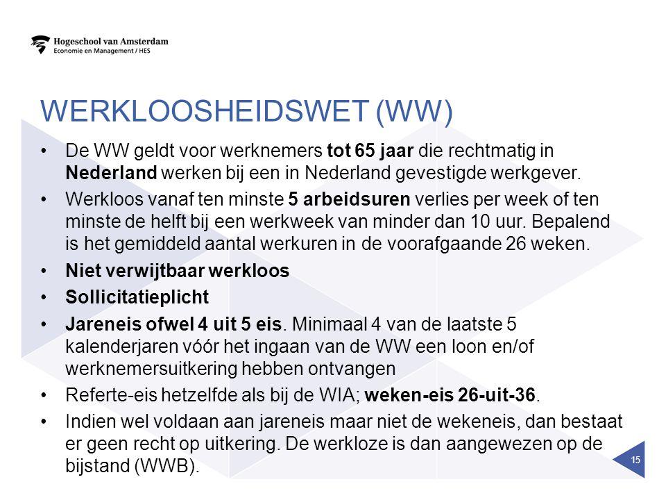 Werkloosheidswet (WW)