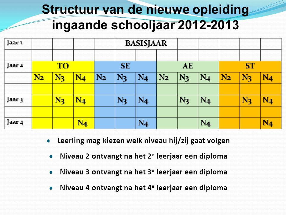 Structuur van de nieuwe opleiding ingaande schooljaar 2012-2013