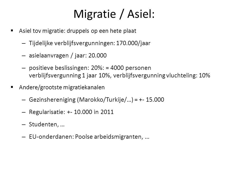 Migratie / Asiel: Tijdelijke verblijfsvergunningen: 170.000/jaar