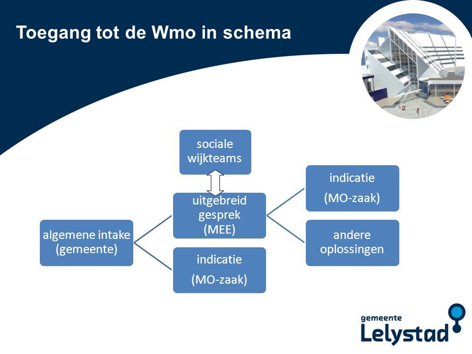 Toegang tot de Wmo in schema