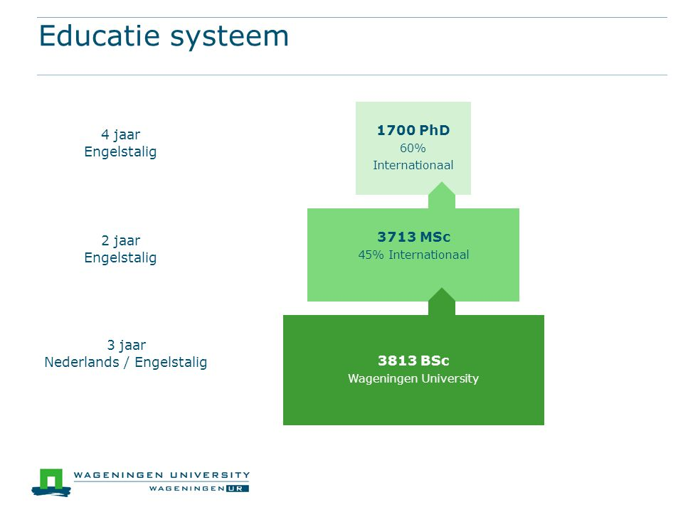 Educatie systeem 1700 PhD 4 jaar Engelstalig 3713 MSc 2 jaar