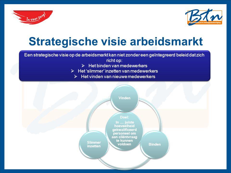 Strategische visie arbeidsmarkt