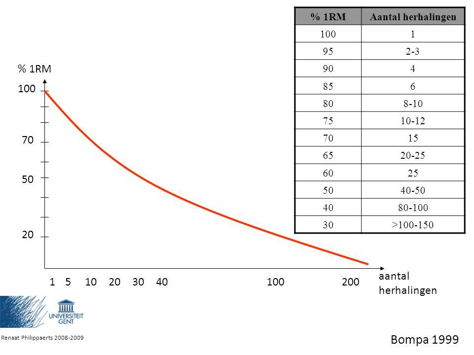 Bompa 1999 aantal herhalingen % 1RM 100 50 70 20 5 1 10 30 40 200