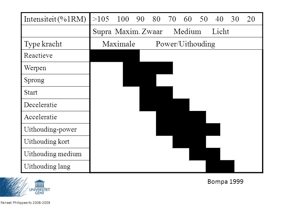 Supra Maxim. Zwaar Medium Licht Type kracht Maximale Power/Uithouding