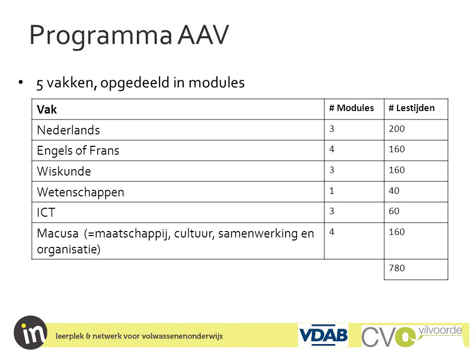 Programma AAV 5 vakken, opgedeeld in modules Vak Nederlands
