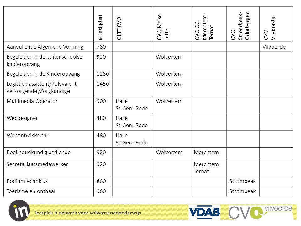 # Lestijden GLTT CVO. CVO Meise-Jette. CVO OC Merchtem-Ternat. CVO Strombeek-Grimbergen. CVO Vilvoorde.