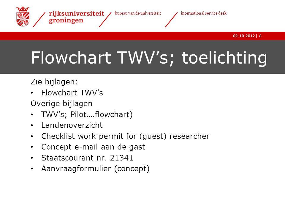 Flowchart TWV's; toelichting