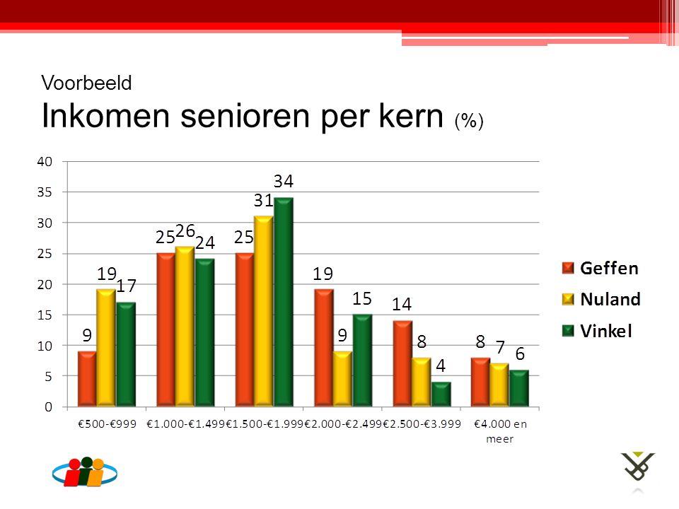 Voorbeeld Inkomen senioren per kern (%)