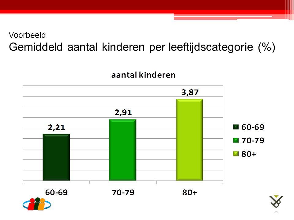 Voorbeeld Gemiddeld aantal kinderen per leeftijdscategorie (%)