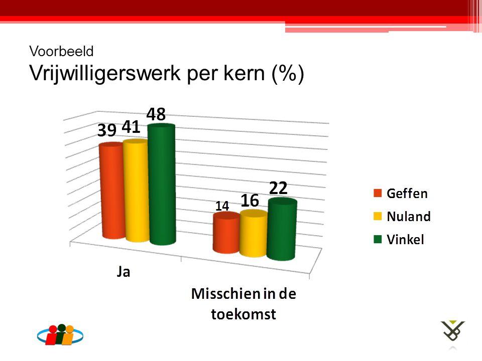 Voorbeeld Vrijwilligerswerk per kern (%)
